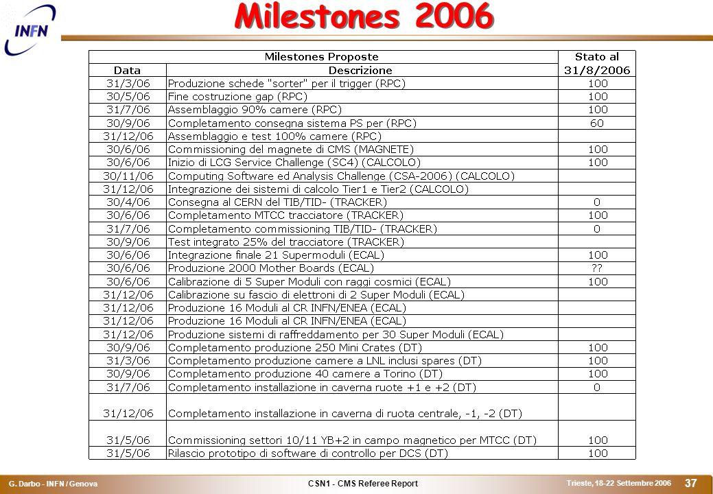 CSN1 - CMS Referee Report G. Darbo - INFN / Genova Trieste, 18-22 Settembre 2006 37 Milestones 2006
