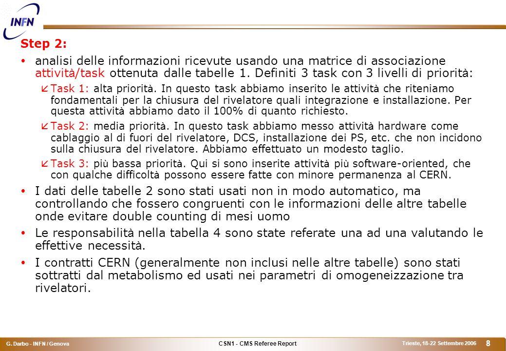 CSN1 - CMS Referee Report G. Darbo - INFN / Genova Trieste, 18-22 Settembre 2006 19 Consumi (1)