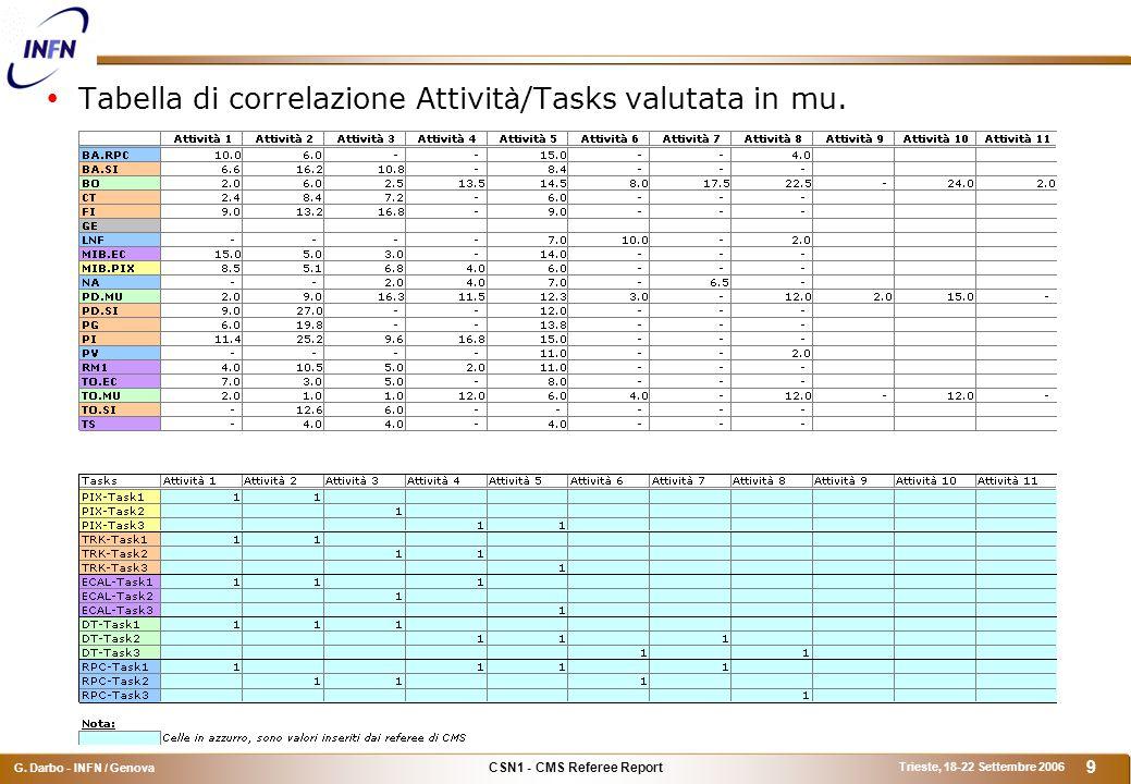 CSN1 - CMS Referee Report G. Darbo - INFN / Genova Trieste, 18-22 Settembre 2006 20 Consumi (2)