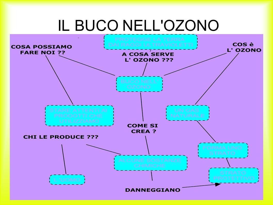 IL BUCO NELL'OZONO