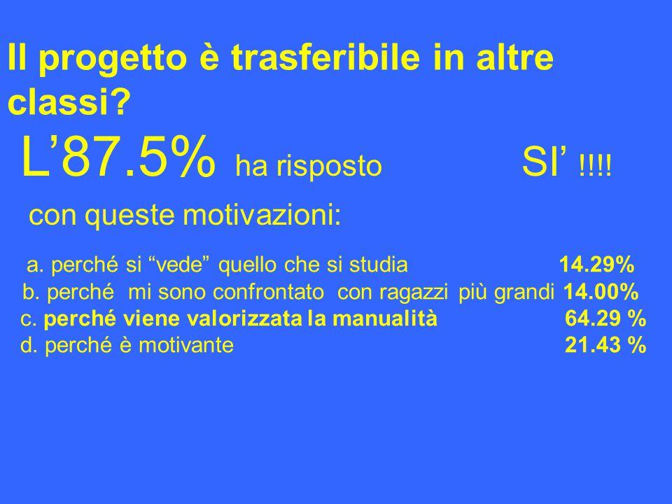 Il progetto è trasferibile in altre classi. L'87.5% ha risposto SI' !!!.
