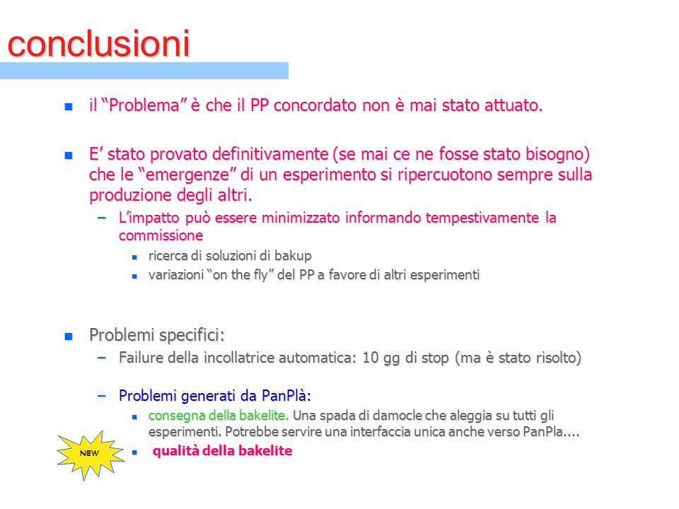 """conclusioni n il """"Problema"""" è che il PP concordato non è mai stato attuato. n E' stato provato definitivamente (se mai ce ne fosse stato bisogno) che"""