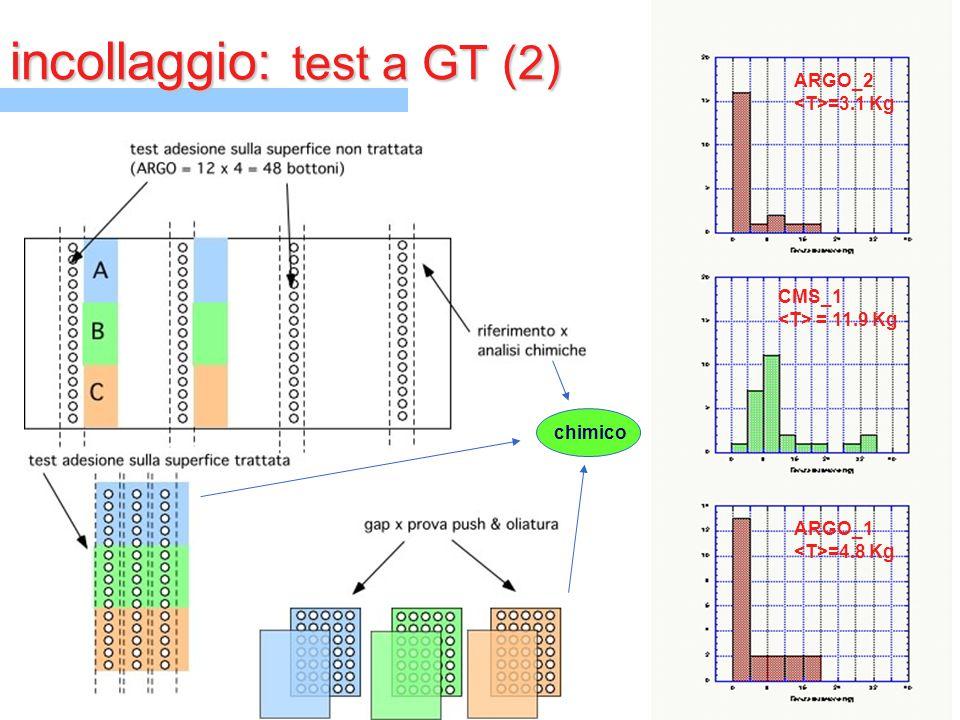 incollaggio: test a GT (2) ARGO_2 =3.1 Kg CMS_1 = 11.9 Kg ARGO_1 =4.8 Kg chimico
