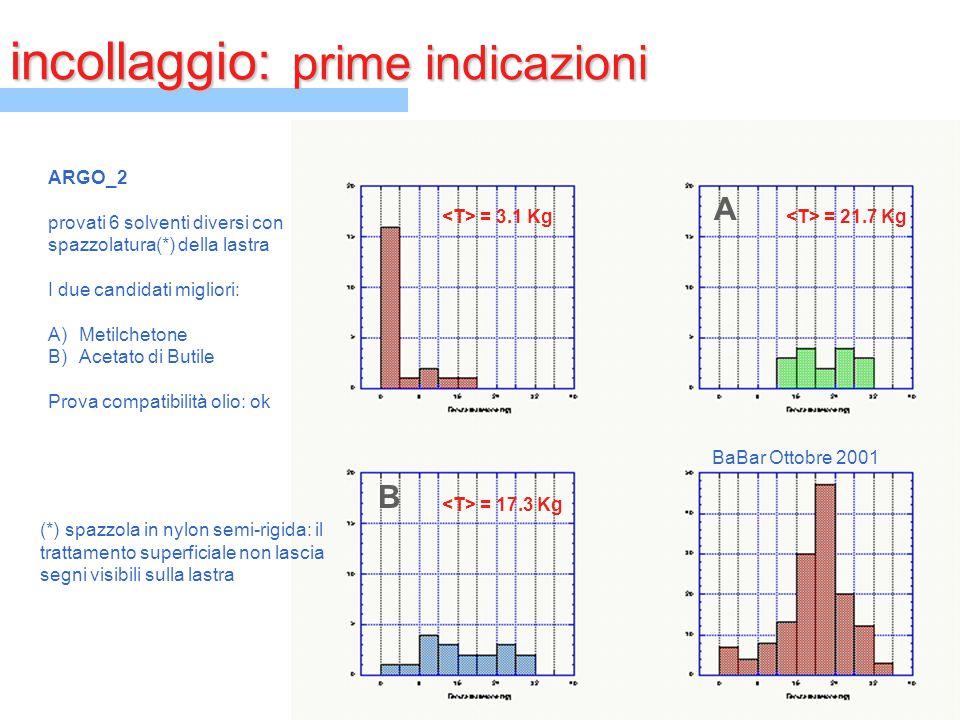incollaggio: prime indicazioni ARGO_2 provati 6 solventi diversi con spazzolatura(*) della lastra I due candidati migliori: A)Metilchetone B)Acetato d