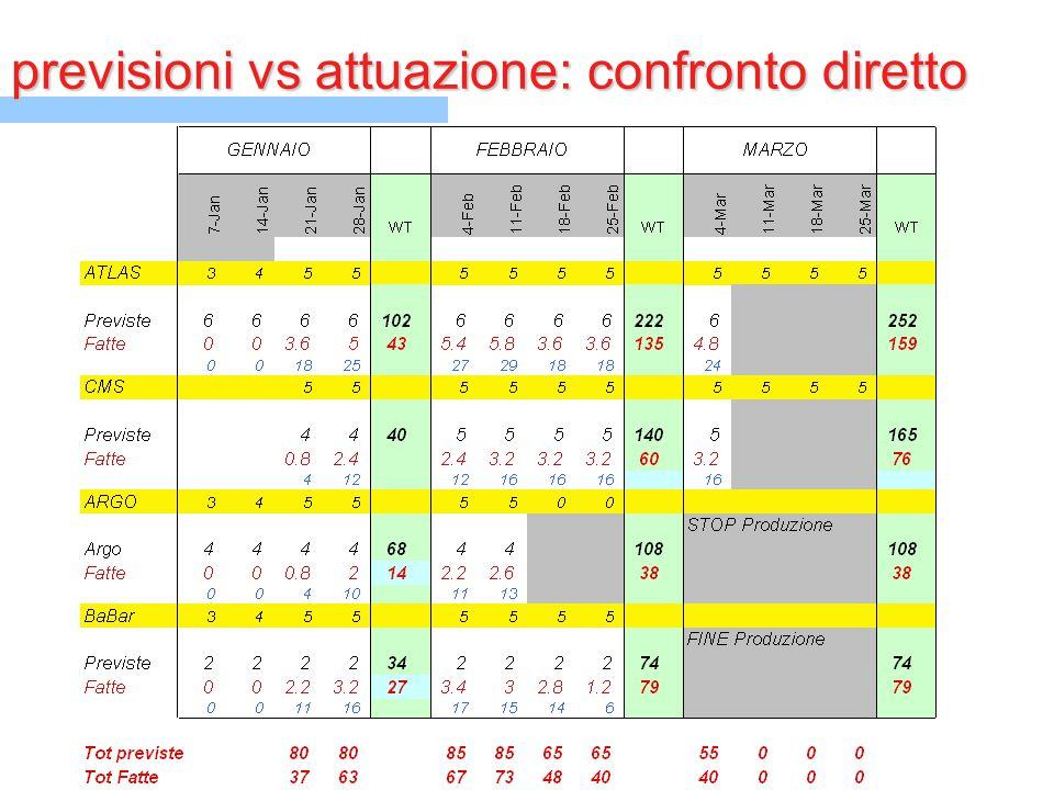 previsioni vs attuazione: confronto diretto