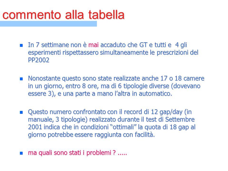 commento alla tabella n In 7 settimane non è mai accaduto che GT e tutti e 4 gli esperimenti rispettassero simultaneamente le prescrizioni del PP2002
