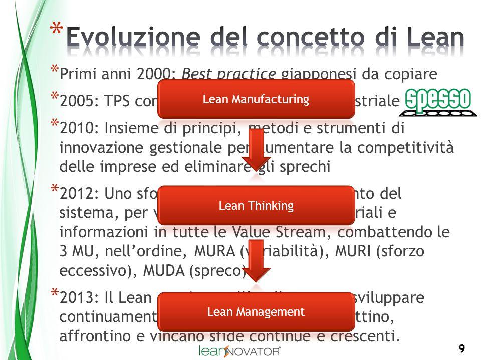 9 * Primi anni 2000: Best practice giapponesi da copiare * 2005: TPS come modello di gestione industriale * 2010: Insieme di principi, metodi e strume