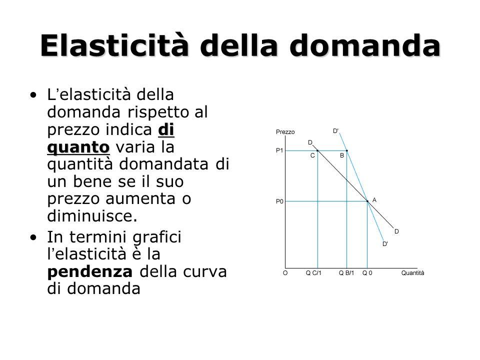 Elasticità della domanda di quantoL'elasticità della domanda rispetto al prezzo indica di quanto varia la quantità domandata di un bene se il suo prezzo aumenta o diminuisce.