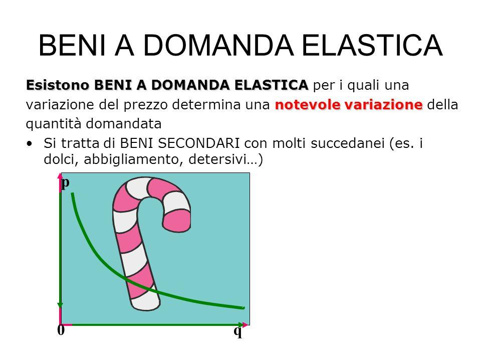 Esistono BENI A DOMANDA ELASTICA Esistono BENI A DOMANDA ELASTICA per i quali una notevole variazione variazione del prezzo determina una notevole variazione della quantità domandata Si tratta di BENI SECONDARI con molti succedanei (es.