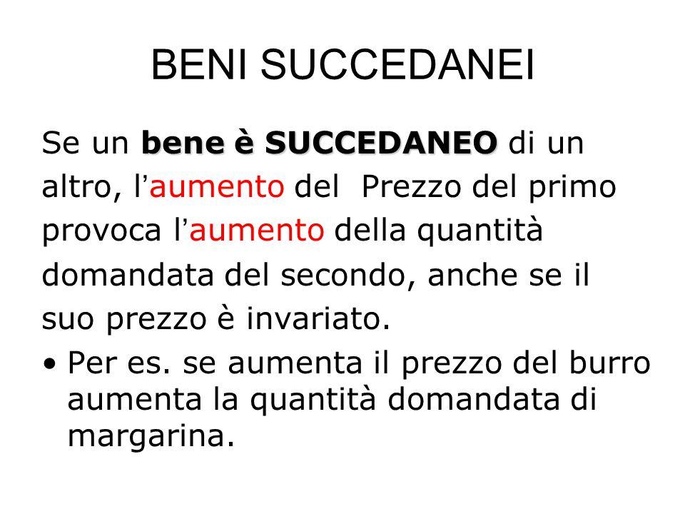BENI SUCCEDANEI bene è SUCCEDANEO Se un bene è SUCCEDANEO di un altro, l'aumento del Prezzo del primo provoca l'aumento della quantità domandata del secondo, anche se il suo prezzo è invariato.