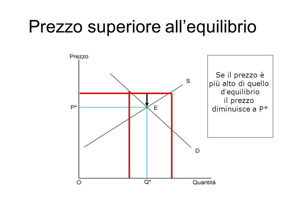 Prezzo superiore all'equilibrio Se il prezzo è più alto di quello d'equilibrio il prezzo diminuisce a P*