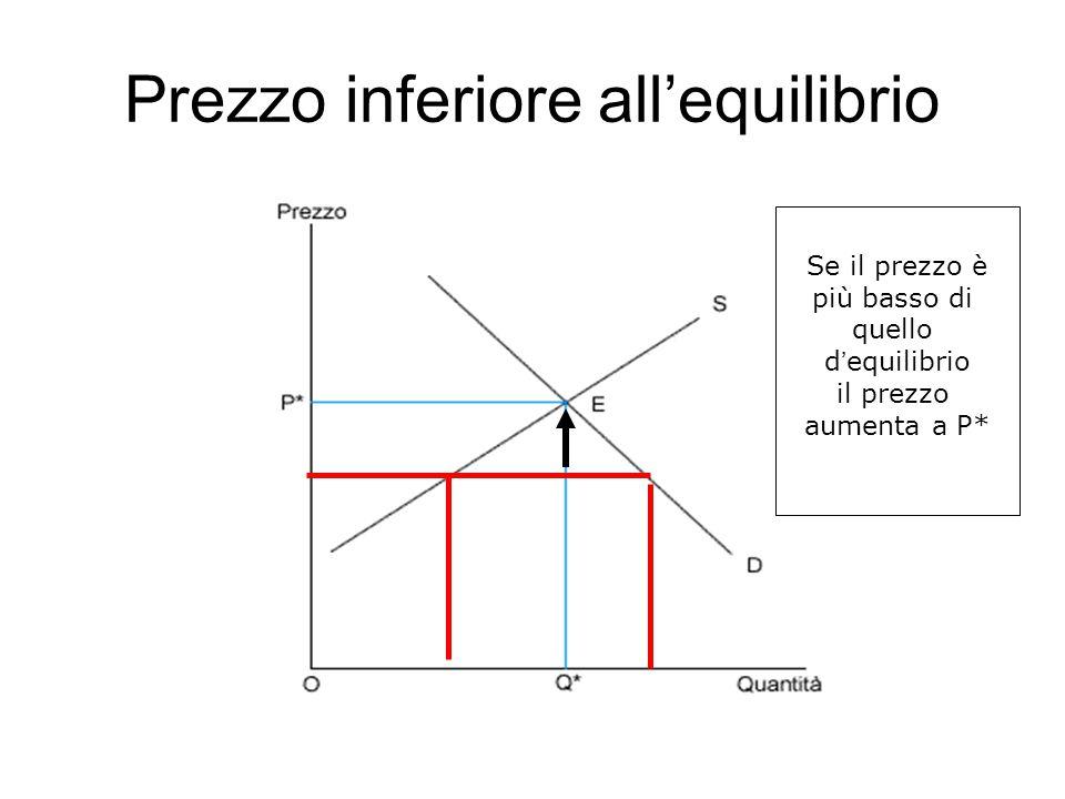 Prezzo inferiore all'equilibrio Se il prezzo è più basso di quello d'equilibrio il prezzo aumenta a P*