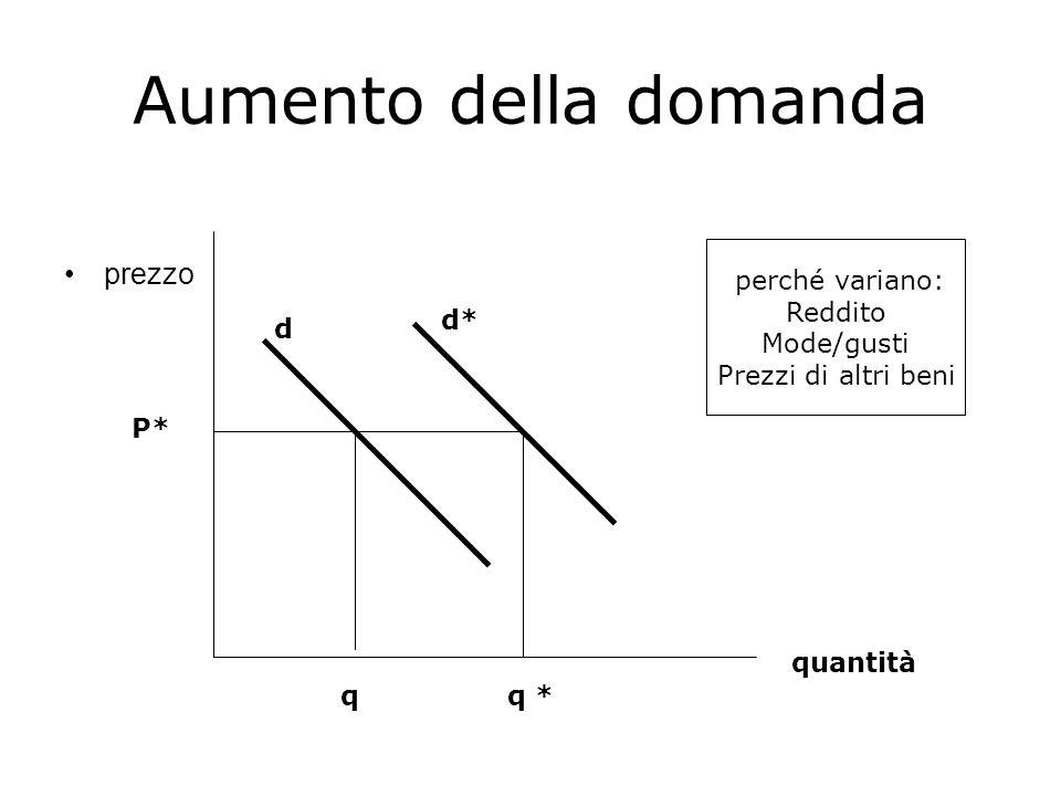 Aumento della domanda prezzo quantità d d* P* qq * perché variano: Reddito Mode/gusti Prezzi di altri beni