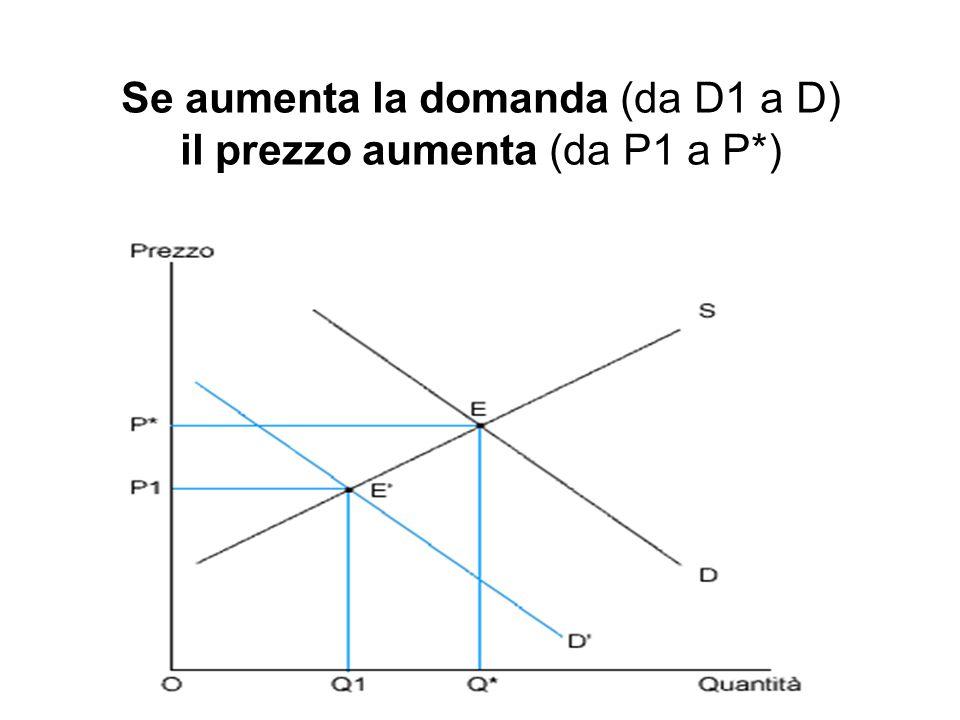 Se aumenta la domanda (da D1 a D) il prezzo aumenta (da P1 a P*)
