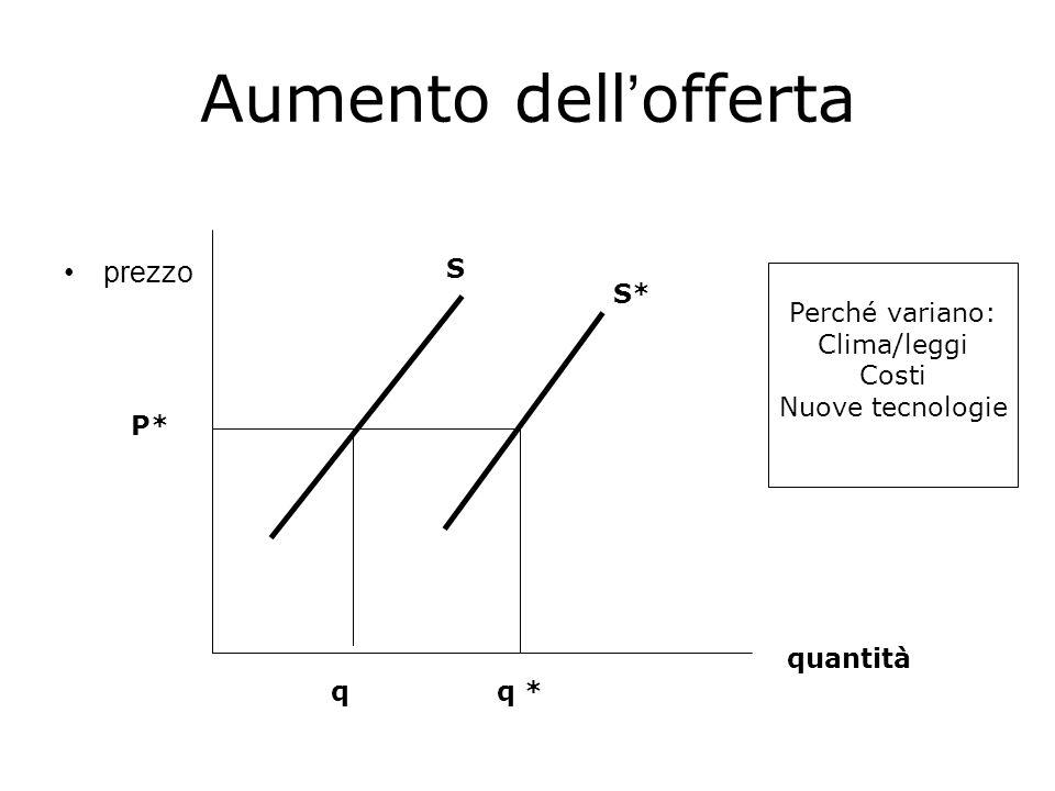 Aumento dell'offerta prezzo quantità S S* P* qq * Perché variano: Clima/leggi Costi Nuove tecnologie