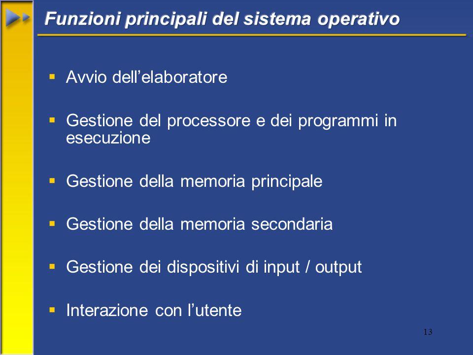 13  Avvio dell'elaboratore  Gestione del processore e dei programmi in esecuzione  Gestione della memoria principale  Gestione della memoria secondaria  Gestione dei dispositivi di input / output  Interazione con l'utente
