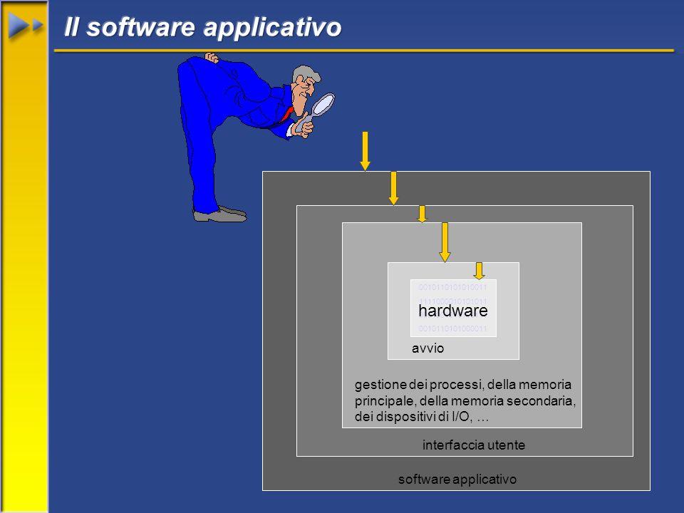 59 software applicativo 0010110101010011 1111000010101011 0001001010100111 0010110101000011 hardware avvio gestione dei processi, della memoria principale, della memoria secondaria, dei dispositivi di I/O, … interfaccia utente