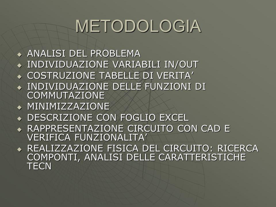 METODOLOGIA  ANALISI DEL PROBLEMA  INDIVIDUAZIONE VARIABILI IN/OUT  COSTRUZIONE TABELLE DI VERITA'  INDIVIDUAZIONE DELLE FUNZIONI DI COMMUTAZIONE