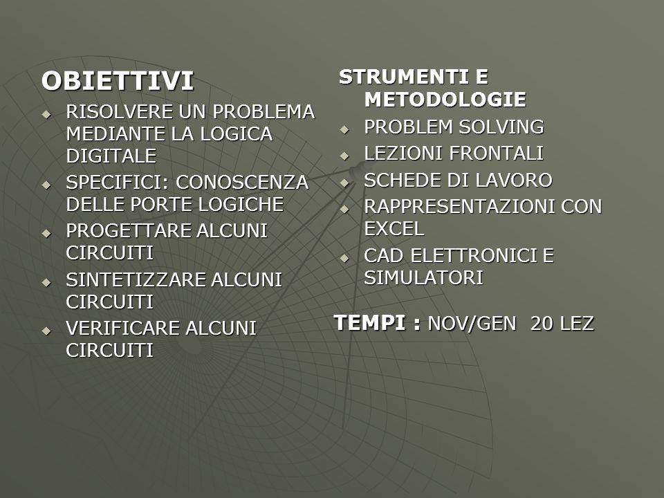 VERIFICHE  IN ITINERE: TEST V/F E A RISPOSTA MULTIPLA  FINE MODULO: REALIZZAZIONE DI UN PROGETTO