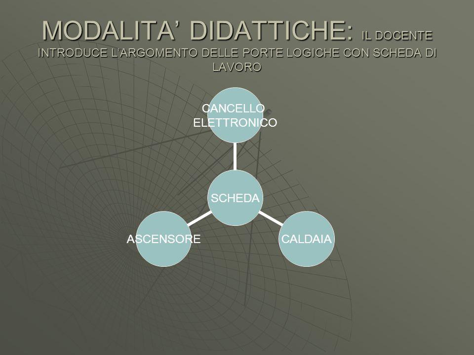 MODALITA' DIDATTICHE: IL DOCENTE INTRODUCE L'ARGOMENTO DELLE PORTE LOGICHE CON SCHEDA DI LAVORO SCHEDA CANCELLO ELETTRONICO CALDAIAASCENSORE