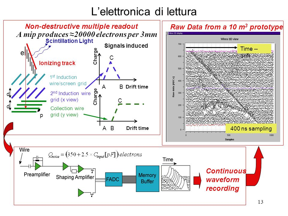 13 L'elettronica di lettura Charge Signals induced Drift time AB C Charge Drift time A B C Ionizing track e-e- 1 st Induction wire/screen grid 2 nd Induction wire grid (x view) Collection wire grid (y view) d d p Non-destructive multiple readout Continuous waveform recording Time -- drift 400 ns sampling Raw Data from a 10 m 3 prototype Scintillation Light A mip produces ≈20000 electrons per 3mm