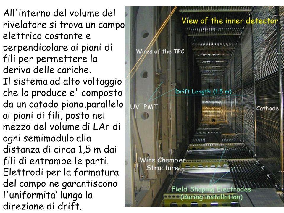 20 All interno del volume del rivelatore si trova un campo elettrico costante e perpendicolare ai piani di fili per permettere la deriva delle cariche.