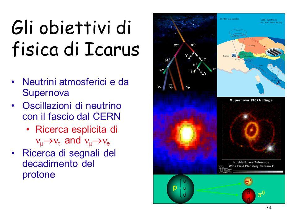 34 Gli obiettivi di fisica di Icarus Neutrini atmosferici e da Supernova Oscillazioni di neutrino con il fascio dal CERN Ricerca esplicita di    and   e Ricerca di segnali del decadimento del protone uuduud ee dddd p 00
