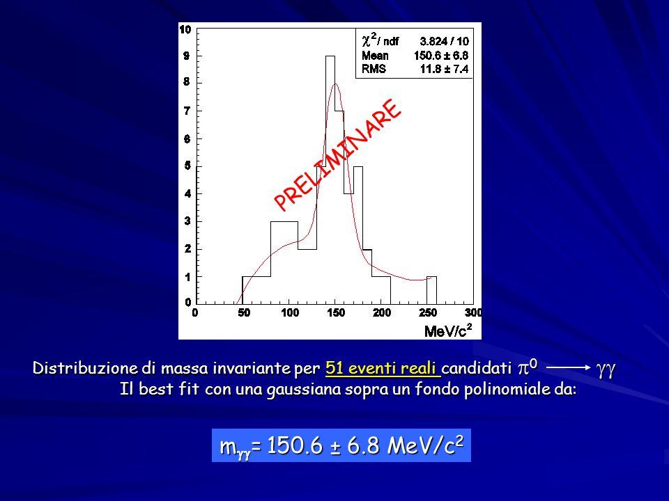 Distribuzione di massa invariante per 51 eventi reali candidati  0  Il best fit con una gaussiana sopra un fondo polinomiale da: m  = 150.6 ± 6.8 MeV/c 2 PRELIMINARE