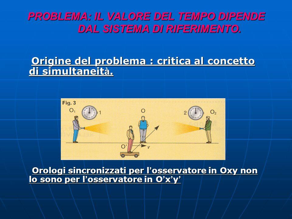1.Le leggi e i principi della fisica hanno la stessa forma in tutti i sistemi di riferimento inerziali 2. La velocità della luce è la stessa in tutti