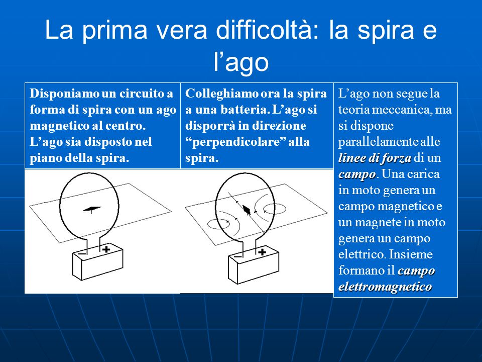 La prima vera difficoltà: la spira e l'ago Disponiamo un circuito a forma di spira con un ago magnetico al centro.