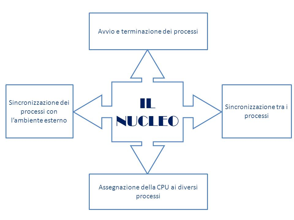IL NUCLEO Avvio e terminazione dei processi Assegnazione della CPU ai diversi processi Sincronizzazione tra i processi Sincronizzazione dei processi con l'ambiente esterno