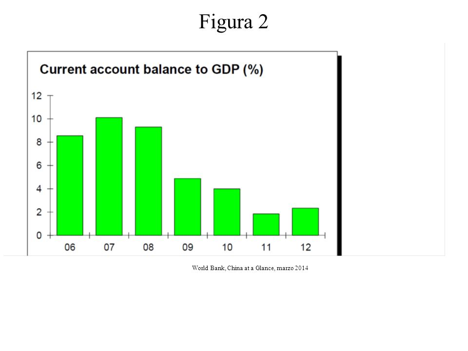 Figura 2 Figura 9 World Bank, China at a Glance, marzo 2014