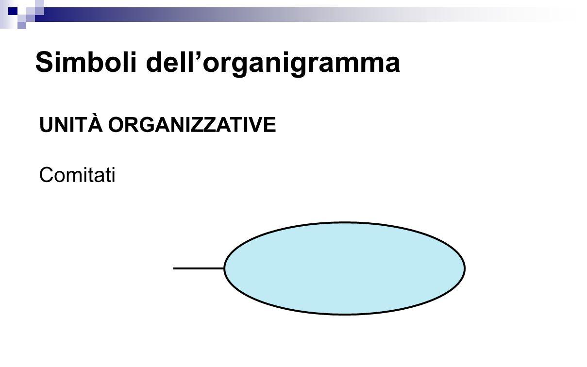 Simboli dell'organigramma UNITÀ ORGANIZZATIVE Comitati