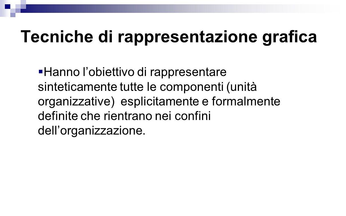 Tecniche di rappresentazione grafica  Hanno l'obiettivo di rappresentare sinteticamente tutte le componenti (unità organizzative) esplicitamente e fo