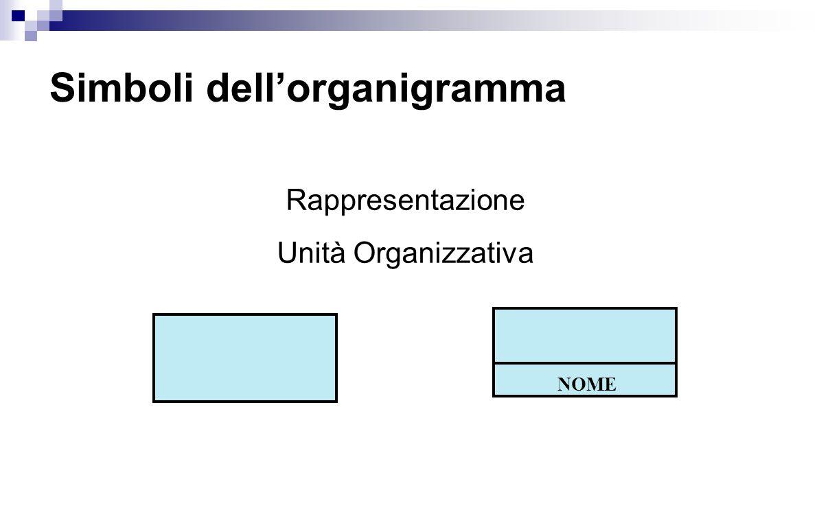 Simboli dell'organigramma NOME Rappresentazione Unità Organizzativa