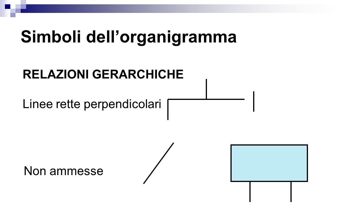 Simboli dell'organigramma RELAZIONI GERARCHICHE Linee rette perpendicolari Non ammesse