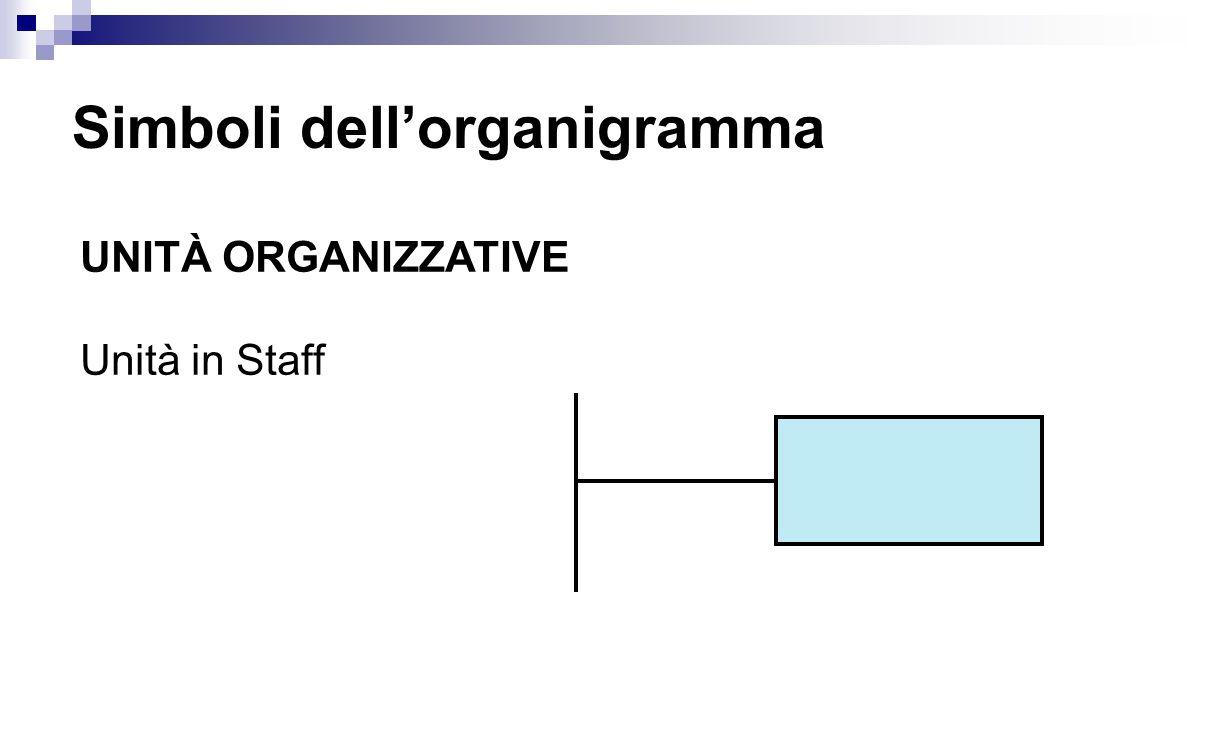 Simboli dell'organigramma UNITÀ ORGANIZZATIVE Unità in Staff