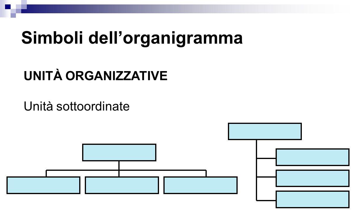 Simboli dell'organigramma UNITÀ ORGANIZZATIVE Unità sottoordinate