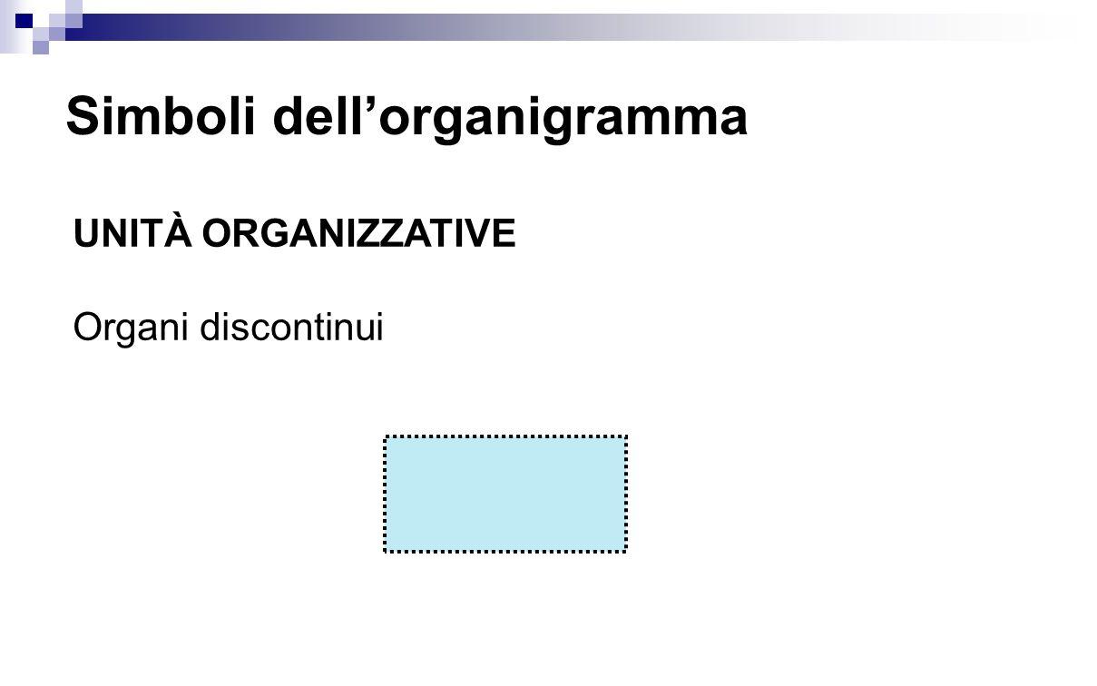 Simboli dell'organigramma UNITÀ ORGANIZZATIVE Organi discontinui