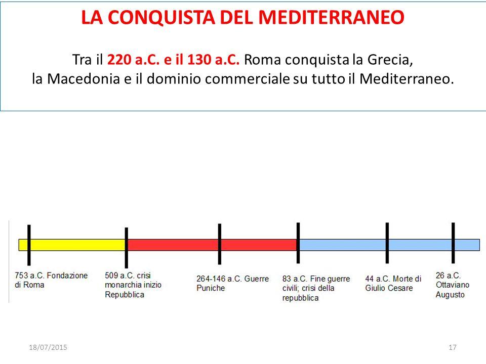 LA CONQUISTA DEL MEDITERRANEO Tra il 220 a.C. e il 130 a.C. Roma conquista la Grecia, la Macedonia e il dominio commerciale su tutto il Mediterraneo.
