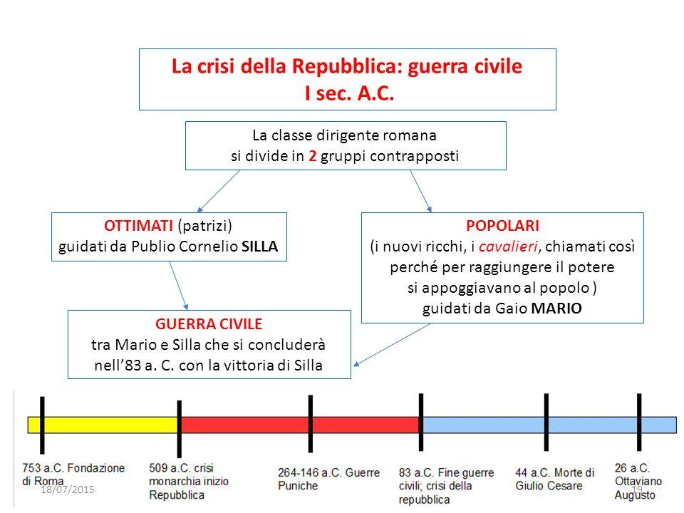 La crisi della Repubblica: guerra civile I sec. A.C. La classe dirigente romana si divide in 2 gruppi contrapposti OTTIMATI (patrizi) guidati da Publi