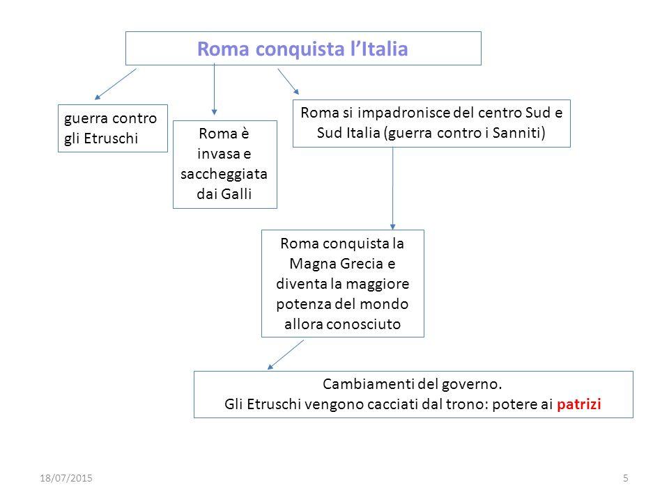 Roma conquista l'Italia guerra contro gli Etruschi Roma è invasa e saccheggiata dai Galli Roma si impadronisce del centro Sud e Sud Italia (guerra con
