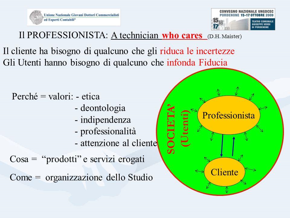Professionista Cliente Perché = valori: - etica - deontologia - indipendenza - professionalità - attenzione al cliente Come = organizzazione dello Studio Cosa = prodotti e servizi erogati A technician who cares (D.H.