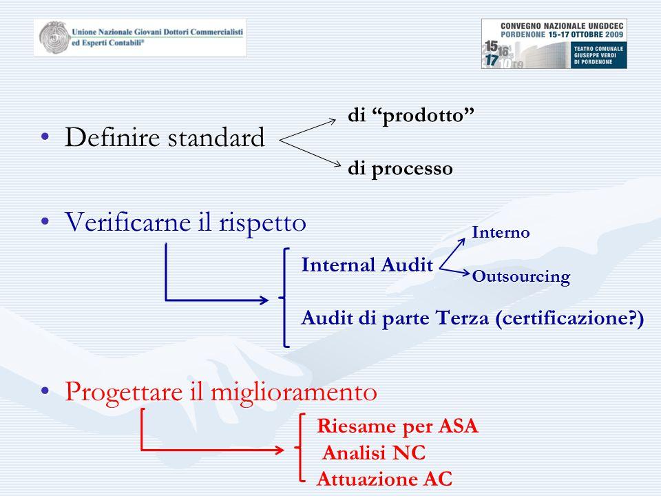 Definire standardDefinire standard Verificarne il rispettoVerificarne il rispetto Progettare il miglioramentoProgettare il miglioramento di prodotto di processo Internal Audit Audit di parte Terza (certificazione?) Interno Outsourcing Riesame per ASA Analisi NC Analisi NC Attuazione AC