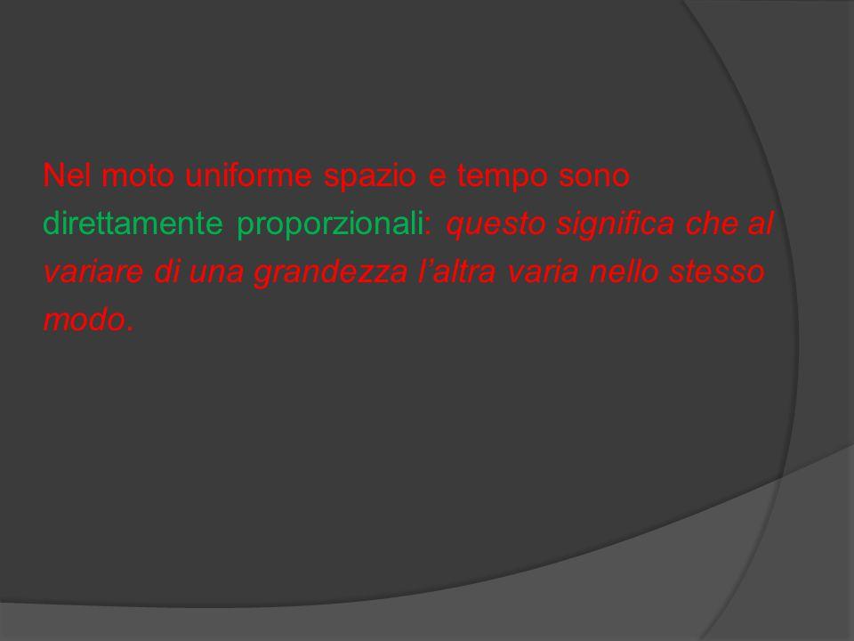 Nel moto uniforme spazio e tempo sono direttamente proporzionali: questo significa che al variare di una grandezza l'altra varia nello stesso modo.