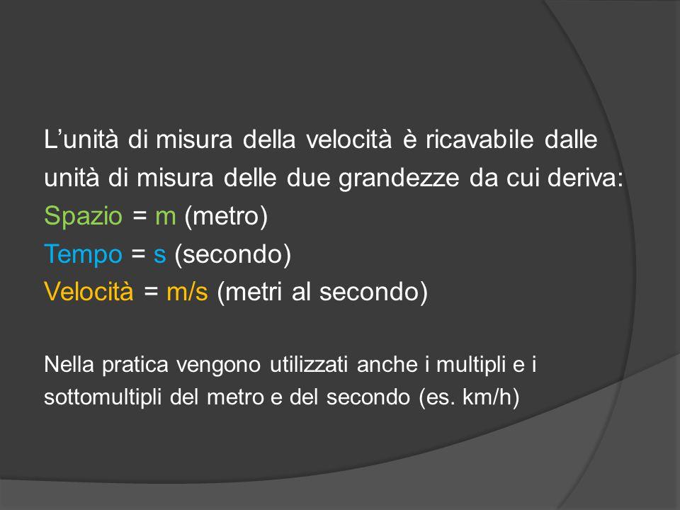 L'unità di misura della velocità è ricavabile dalle unità di misura delle due grandezze da cui deriva: Spazio = m (metro) Tempo = s (secondo) Velocità