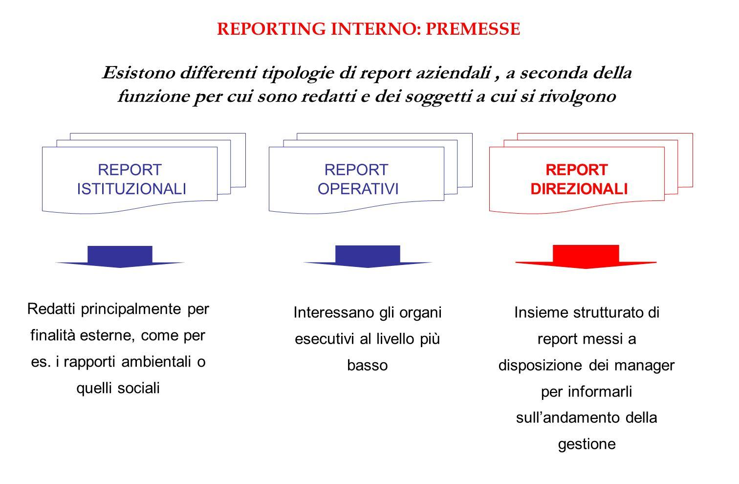 Esistono differenti tipologie di report aziendali, a seconda della funzione per cui sono redatti e dei soggetti a cui si rivolgono REPORT ISTITUZIONALI REPORT DIREZIONALI REPORT OPERATIVI Redatti principalmente per finalità esterne, come per es.
