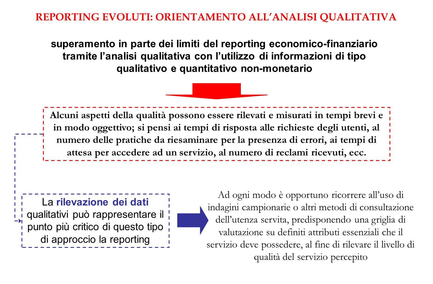 REPORTING EVOLUTI: ORIENTAMENTO ALL'ANALISI QUALITATIVA superamento in parte dei limiti del reporting economico-finanziario tramite l'analisi qualitat