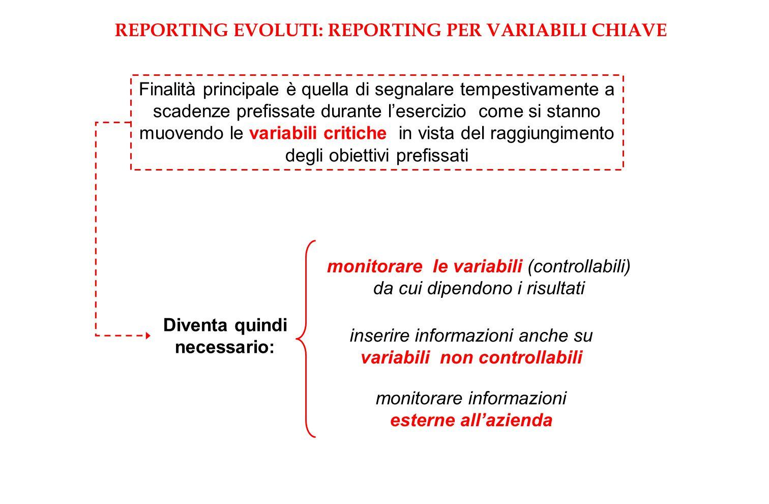 REPORTING EVOLUTI: REPORTING PER VARIABILI CHIAVE Finalità principale è quella di segnalare tempestivamente a scadenze prefissate durante l'esercizio come si stanno muovendo le variabili critiche in vista del raggiungimento degli obiettivi prefissati Diventa quindi necessario: monitorare le variabili (controllabili) da cui dipendono i risultati inserire informazioni anche su variabili non controllabili monitorare informazioni esterne all'azienda