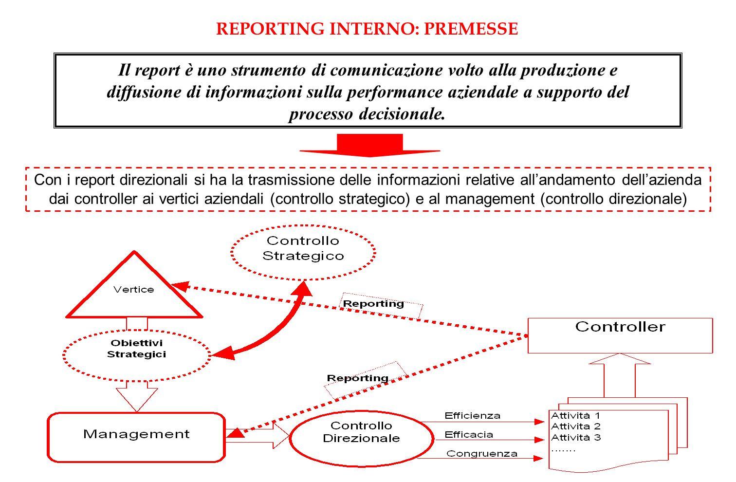 Il report è uno strumento di comunicazione volto alla produzione e diffusione di informazioni sulla performance aziendale a supporto del processo deci